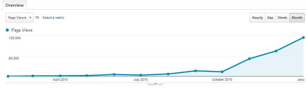traffic stats google smart money simple life