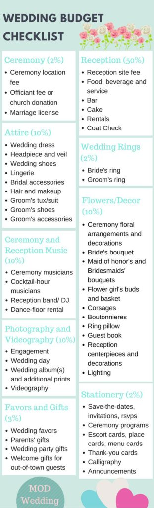 Wedding budget checklist for a frugal wedding